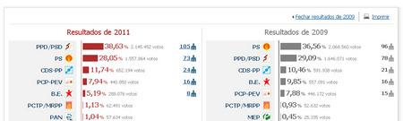 resultados-portugal.jpg