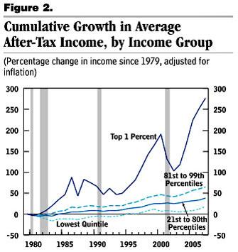 Crecimiento acumulado de los ingresos (después de impuestos) del 1% de los más ricos, y del 99% restante USA